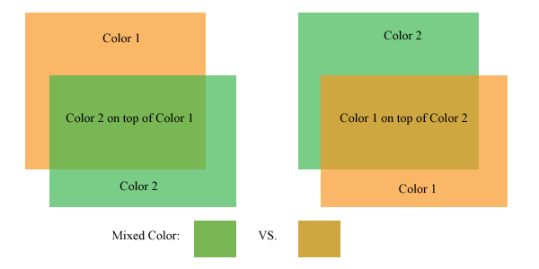 Colors mix differently with different printing orders