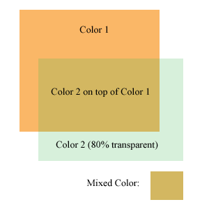 A more transparent color has less effect on the colors beneath it