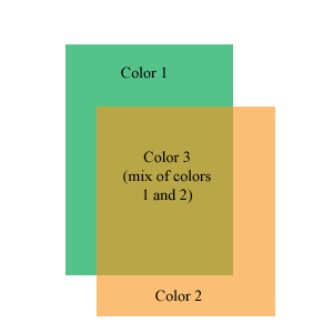 Two colors overlap to create a third color